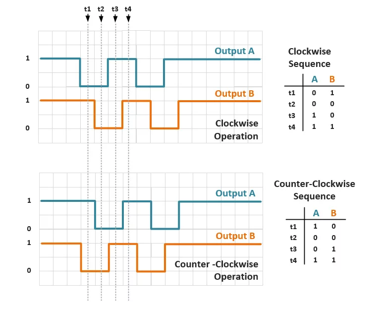 quadrature encoder timing diagram