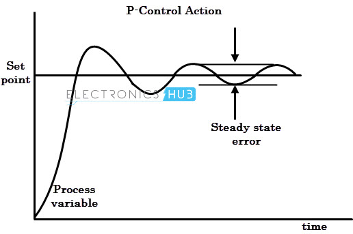 graph of example p gain control